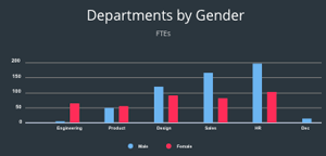 HR data analytics- Side by side bar chart
