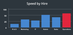 HR analytics data- bar chart